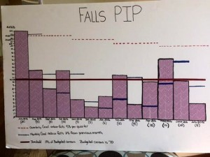 """Poster from Oak Trace's """"Fall Festival"""" illustrates the dramatic decrease in resident falls."""
